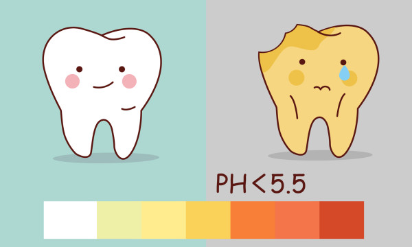 Cartoon healthy teeth and tooth decay with ph5.5